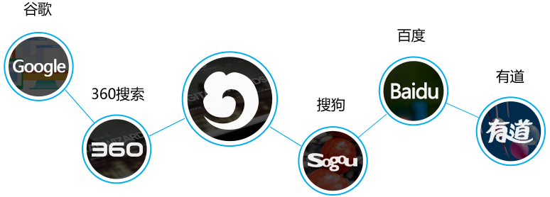 SEM,SEM工具,广告平台,数字营销,广告效果分析和优化,与百度、Google、搜狗、有道、360全面对接,为您提供简单统一的 管理入口。轻松实现多渠道多账户、跨渠道跨账户海量投放管理