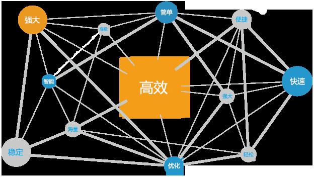 360推广,点睛营销助手,360助手,推广工具, SEM工具,强大的多账户编辑器,离线管理多个360推广账户,千万级数据轻松管理