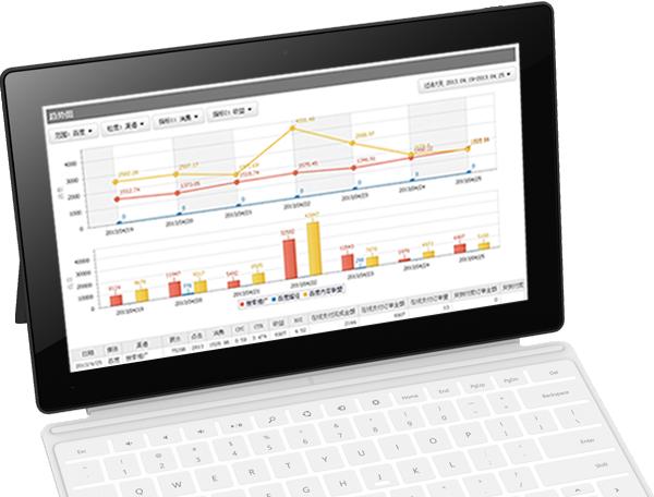 KPI仪表盘,数字营销,广告效果、在线广告、追踪系统图像化整合,让你的广告投放效果清晰的展示